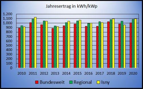 isny Bund Reg seit 2010